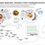 Сколько стоит обед в ресторанах Москвы